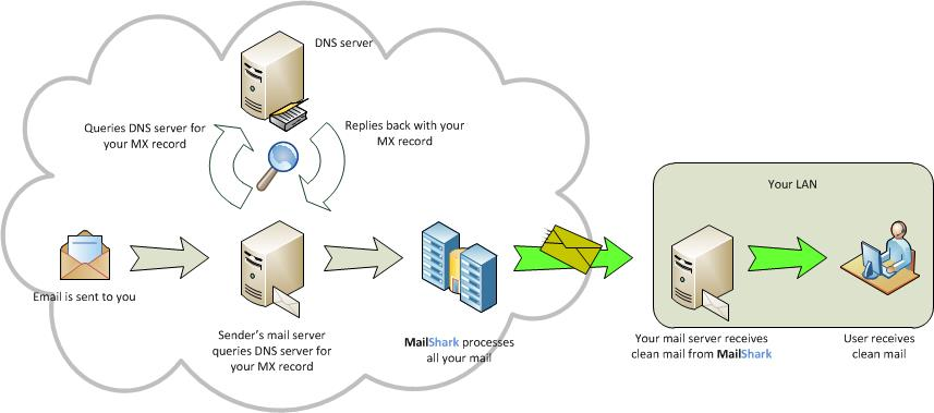 How To Change Your Mx Record S  To Point To Mailshark