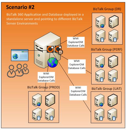 biztalk360 installation scenario