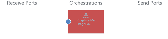 Error In Orchestration