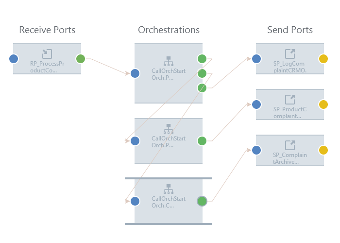 BizTalk Orchestration Calling Other Orchestrations