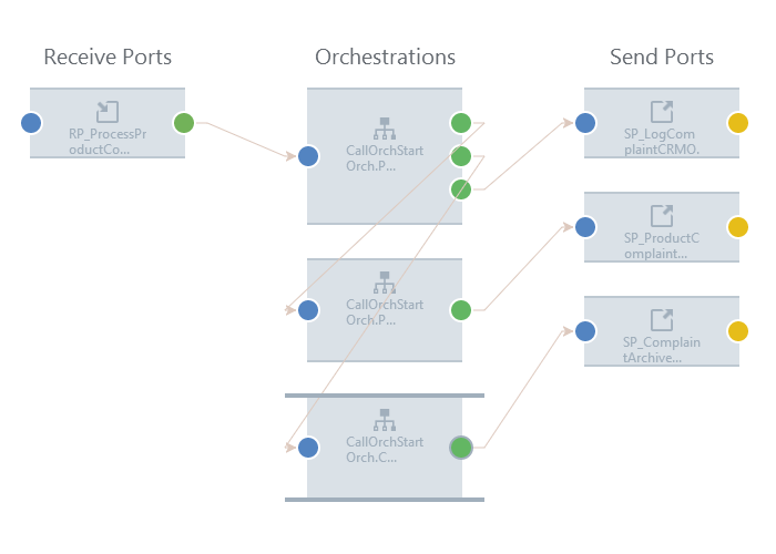One-Way Receive, Multiple Orchestrations , Multiple Send Ports