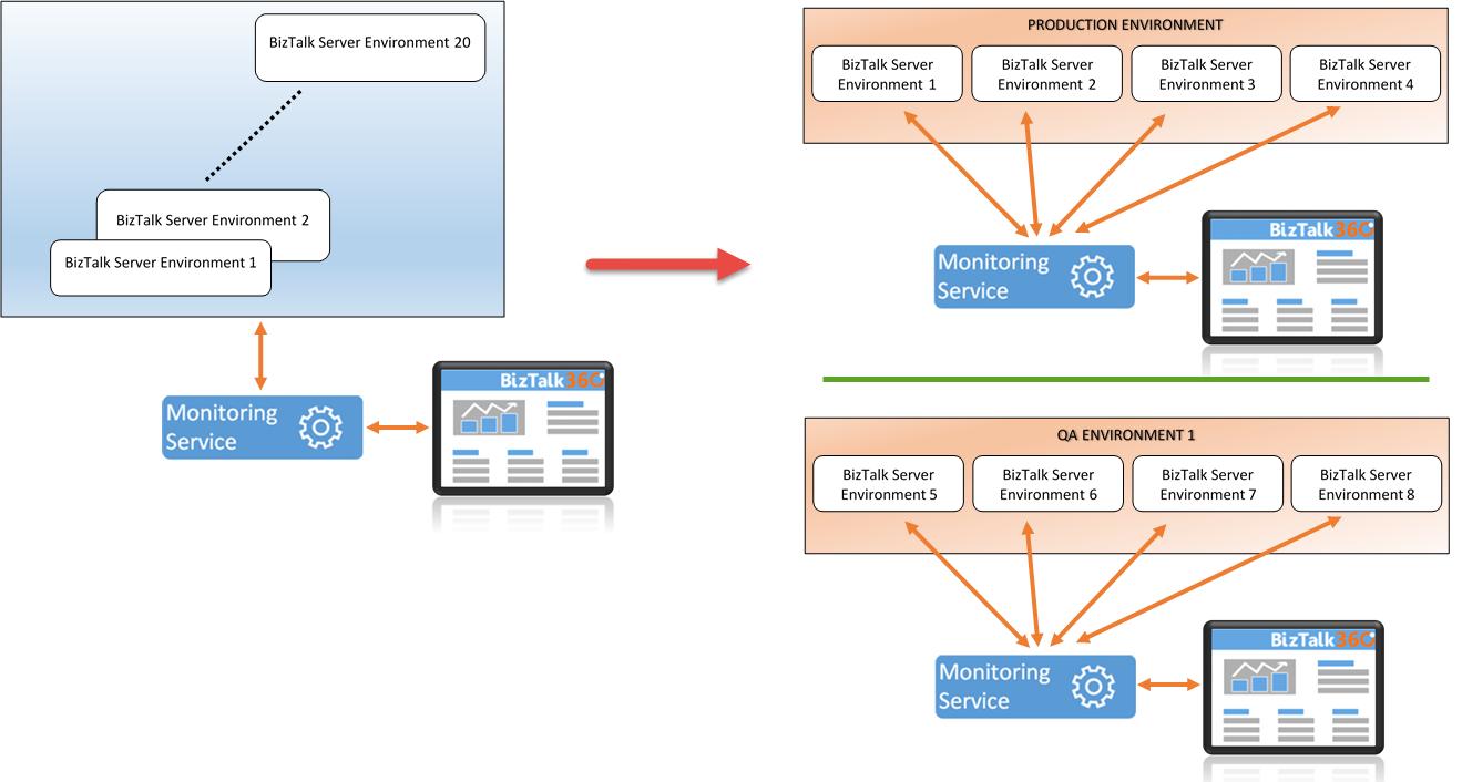 biztalk360 workflow diagram