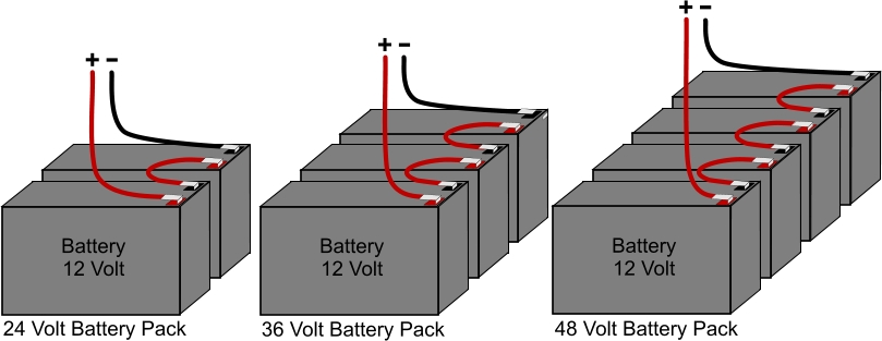 battery pack wiring guide electricscooterparts com support a 24 volt battery pack three 12 volt batteries wired in series creates a 36 volt battery pack and four 12 volt batteries wired in series creates a 48