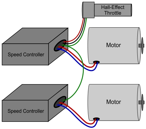 wire two speed controllers to one throttle and one battery packand then wire the throttles output signal (usually green or white) to both controllers this method will also work with more than two speed controllers