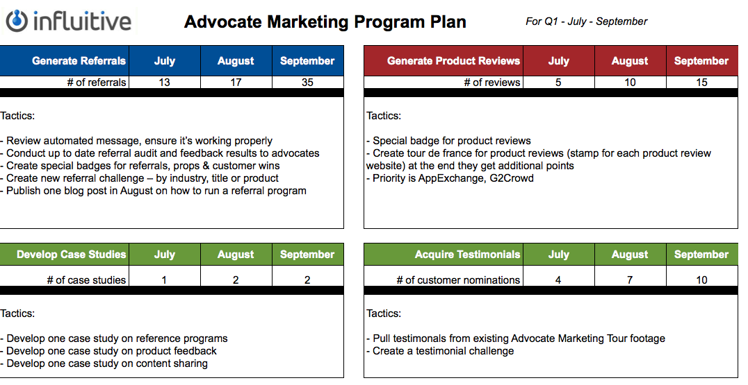 TEMPLATE: Advocate Marketing Plan (Tracking Your Advocate ...
