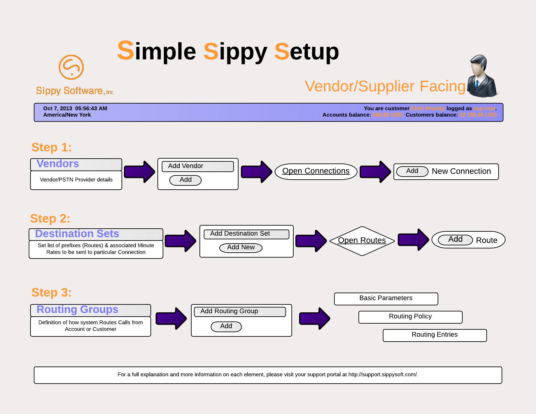 Step 1 Vendor Supplier Facing Flowchart Sippy Software