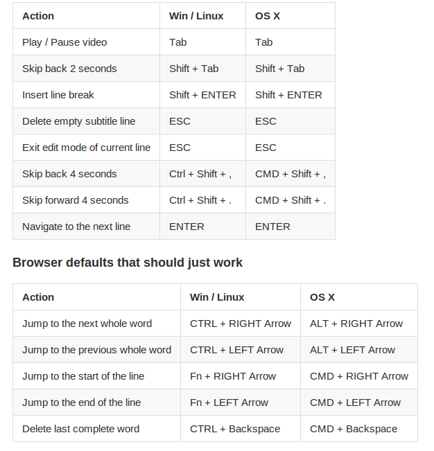 Editor Keyboard Shortcuts Amara Support Center