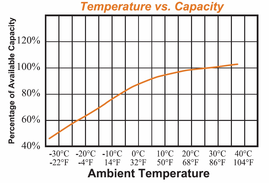 Capacity vs Temperature.jpg