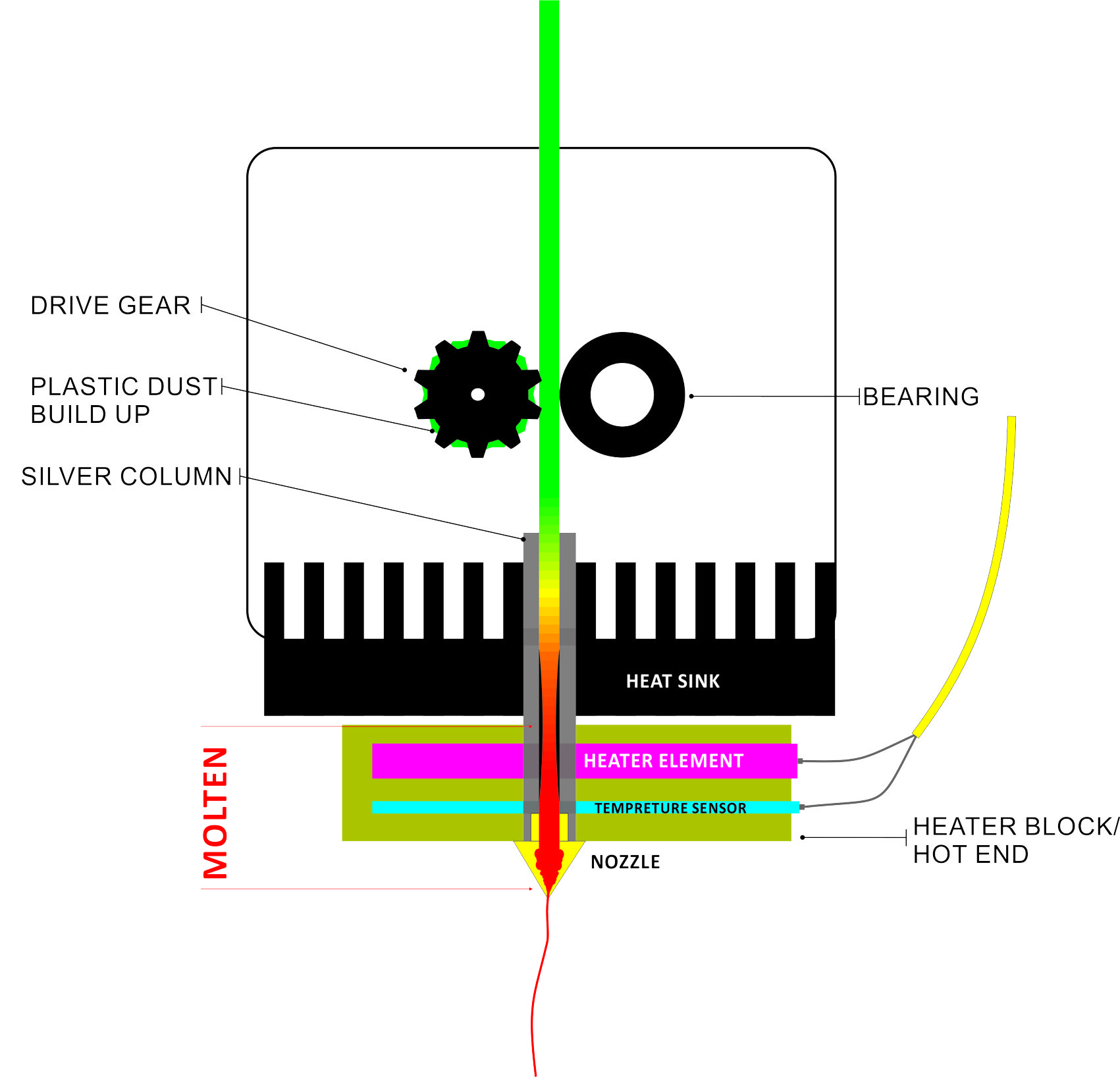 How does the UP 3D printer's print head (Extruder) work? : 3D ...