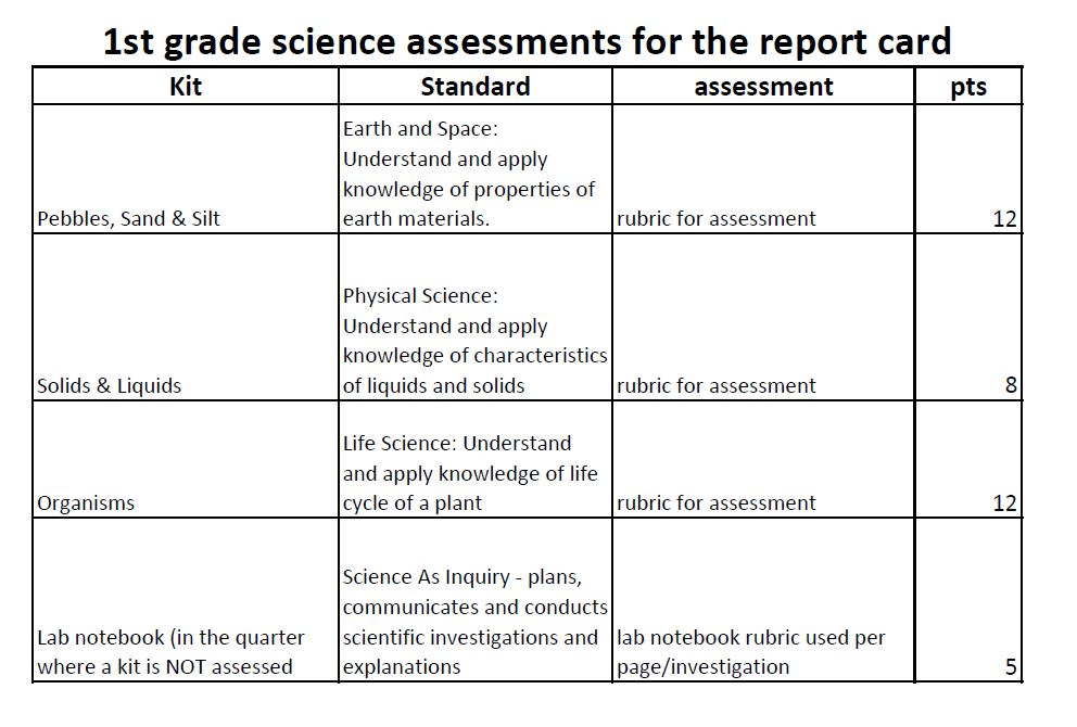 Grade 1 Science Assessments for Report Card Instruction at Sioux