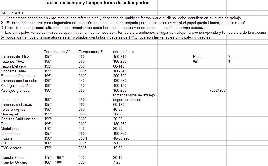 Tabla De Tiempos Y Temperaturas Referenciales De